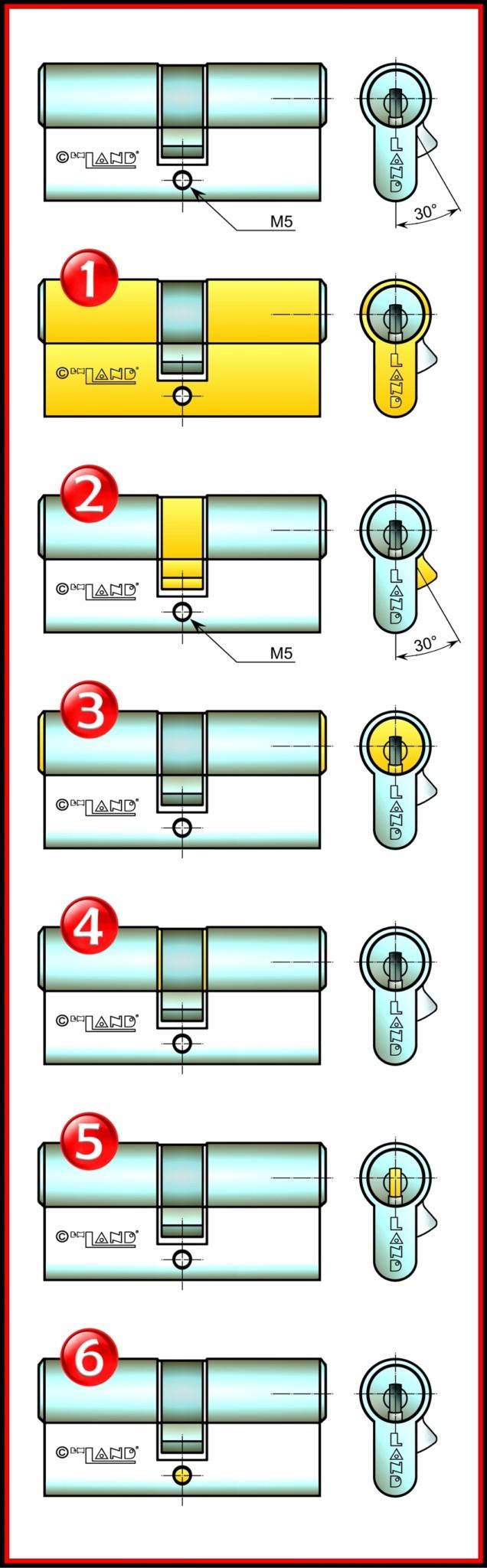 Zylinderbezeichnungen